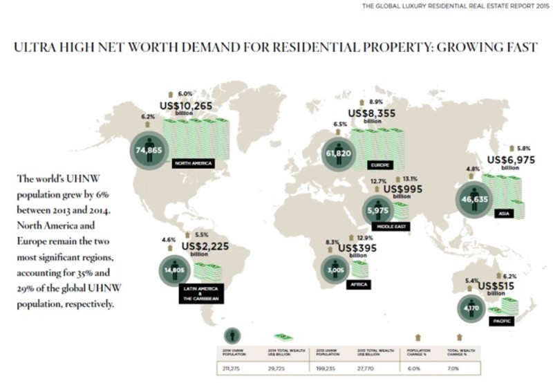 Ultra High Net Worth Demand for Residential Property: Growing Fast