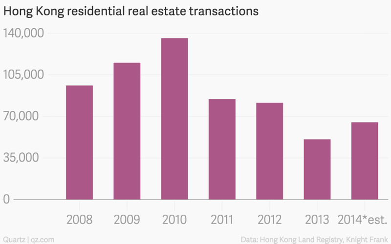 Hong Kong residential real estate transactions