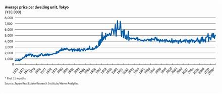 Economist japan real estate