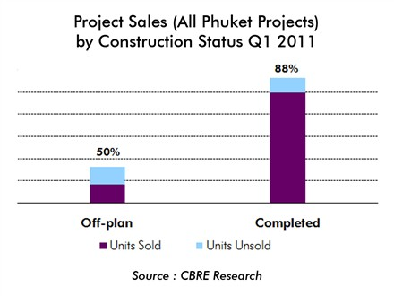 Phuket Project Sales